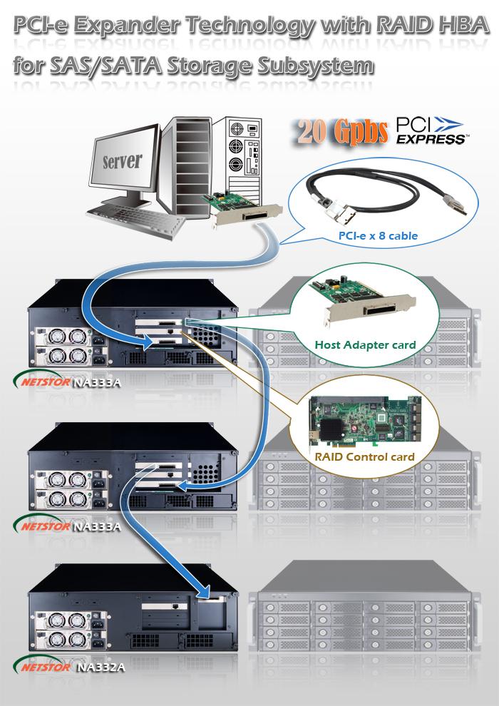 NA333ADaisy_Chain_Explanation netstor na333a r 3u 16 bay sas sata jbod