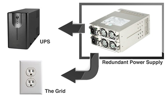 UPS vs The Grid
