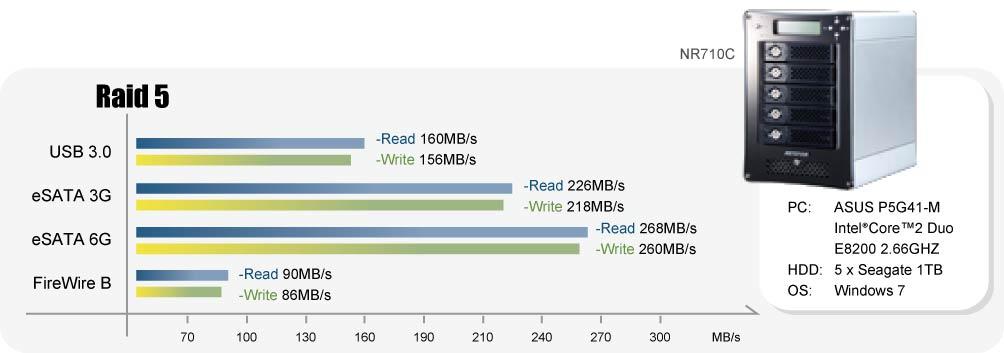 Netstor NR710C RAID Subsystem 5 Bay USB3 0/FWB/eSATA